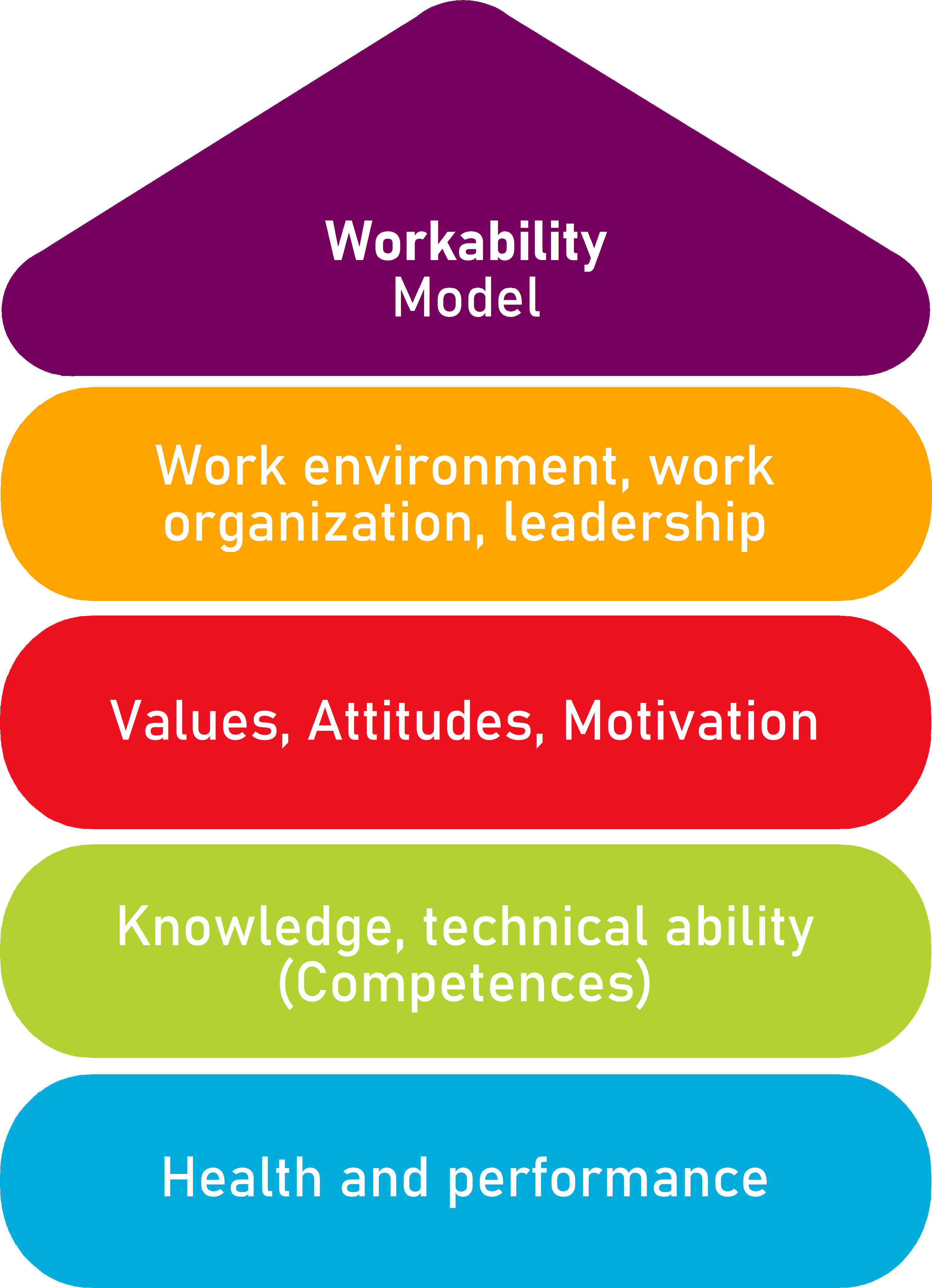 Workability Model
